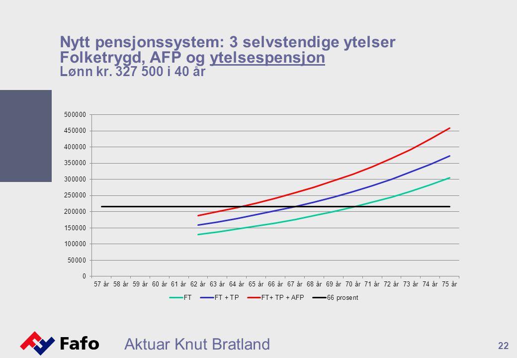 Nytt pensjonssystem: 3 selvstendige ytelser Folketrygd, AFP og ytelsespensjon Lønn kr. 327 500 i 40 år
