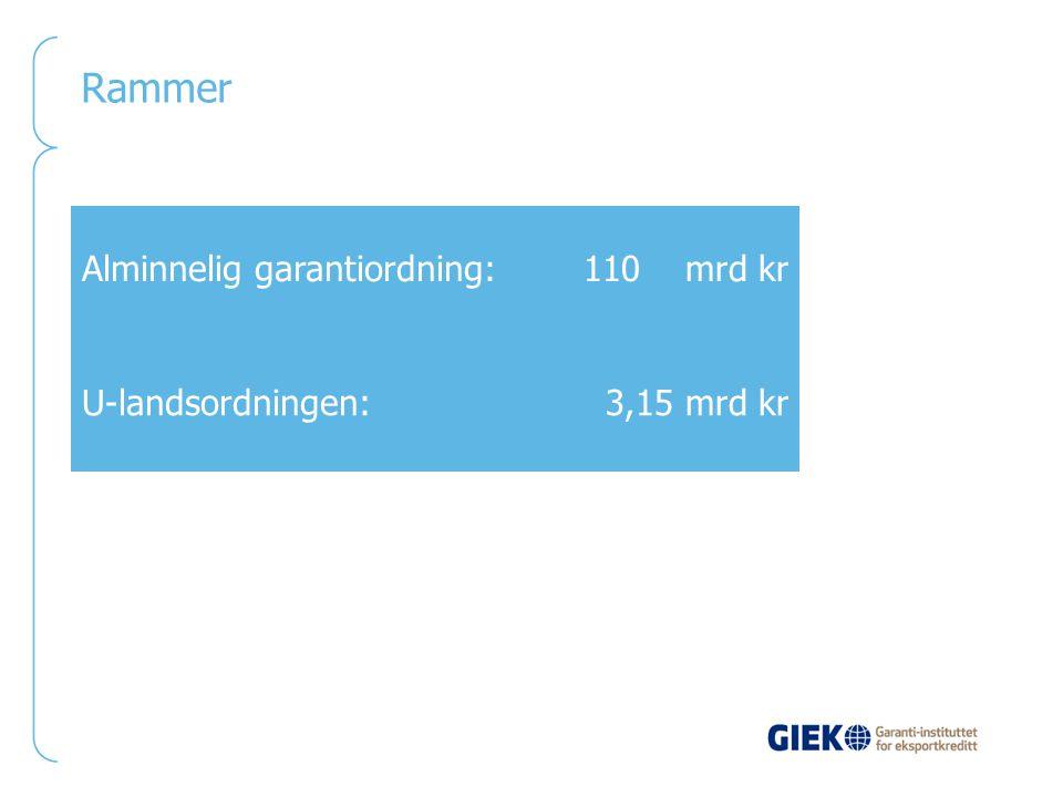 Rammer Alminnelig garantiordning: 110 mrd kr U-landsordningen: