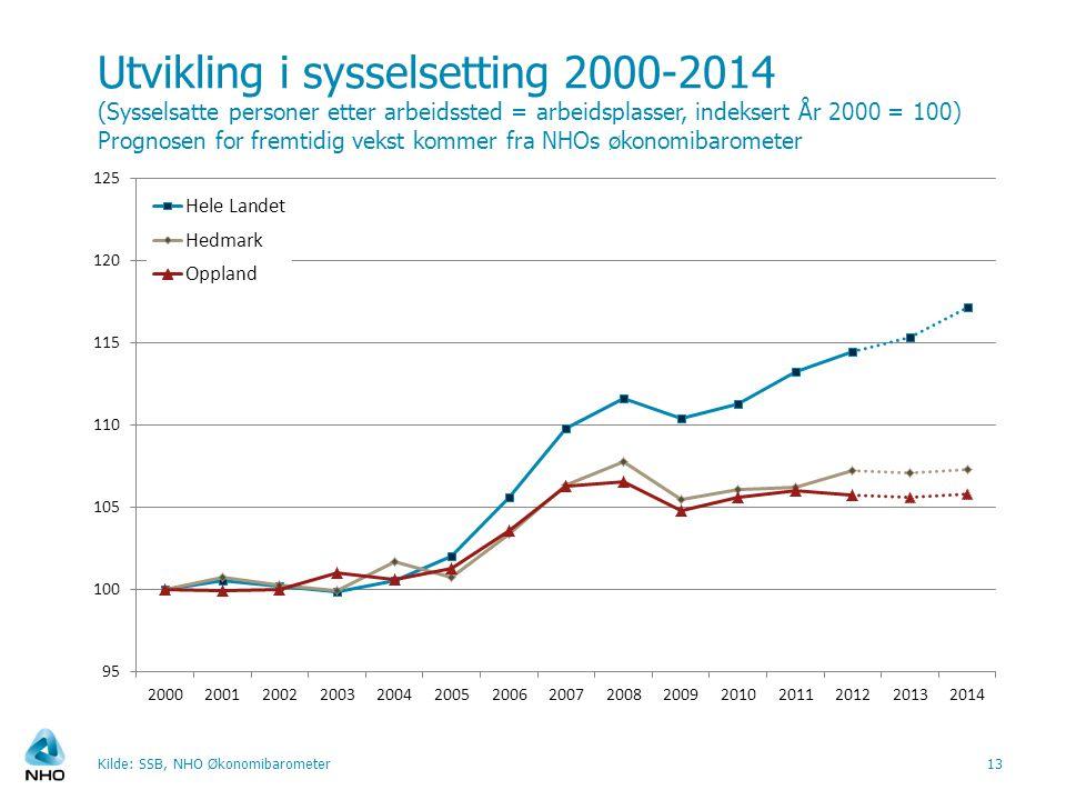 Utvikling i sysselsetting 2000-2014 (Sysselsatte personer etter arbeidssted = arbeidsplasser, indeksert År 2000 = 100) Prognosen for fremtidig vekst kommer fra NHOs økonomibarometer