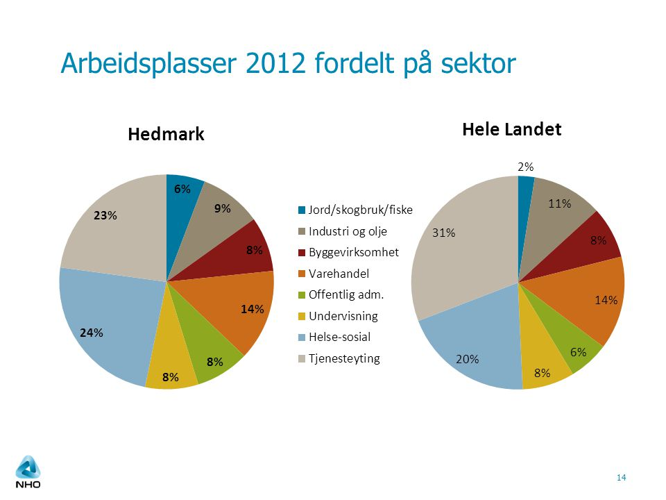 Arbeidsplasser 2012 fordelt på sektor