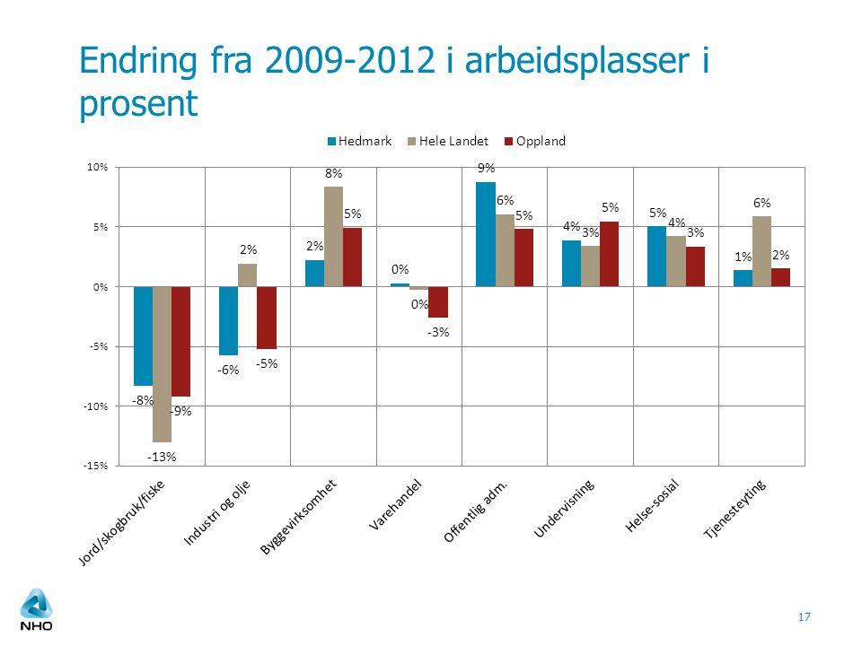 Endring fra 2009-2012 i arbeidsplasser i prosent