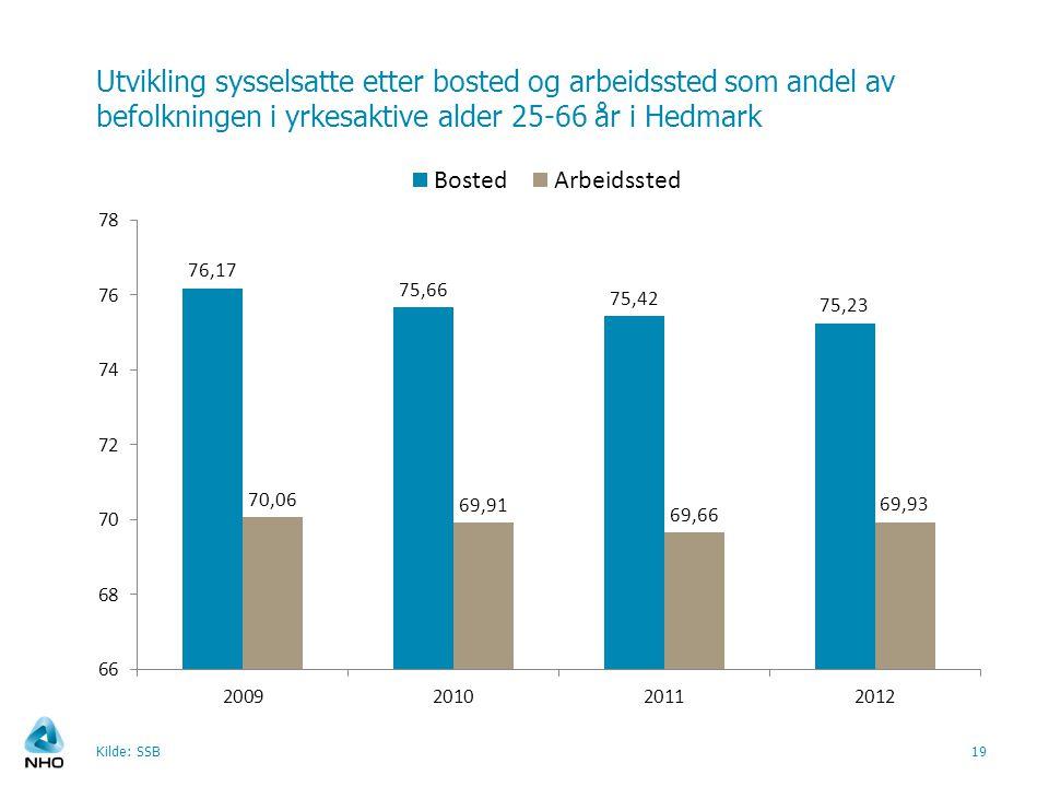 Utvikling sysselsatte etter bosted og arbeidssted som andel av befolkningen i yrkesaktive alder 25-66 år i Hedmark