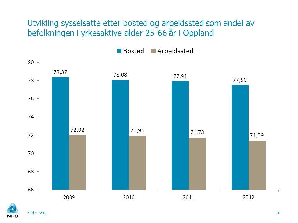 Utvikling sysselsatte etter bosted og arbeidssted som andel av befolkningen i yrkesaktive alder 25-66 år i Oppland