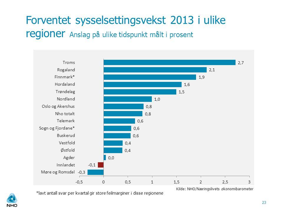 Forventet sysselsettingsvekst 2013 i ulike regioner Anslag på ulike tidspunkt målt i prosent
