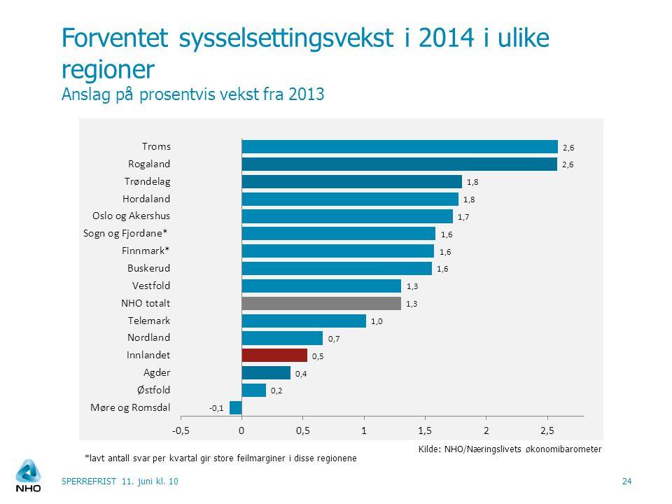 Forventet sysselsettingsvekst i 2014 i ulike regioner Anslag på prosentvis vekst fra 2013