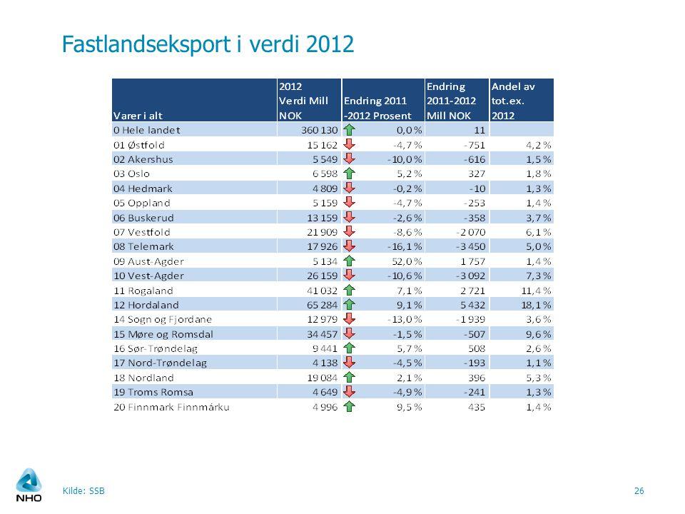Fastlandseksport i verdi 2012