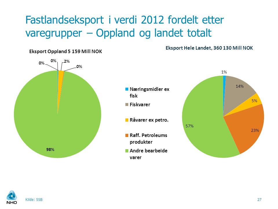 Fastlandseksport i verdi 2012 fordelt etter varegrupper – Oppland og landet totalt