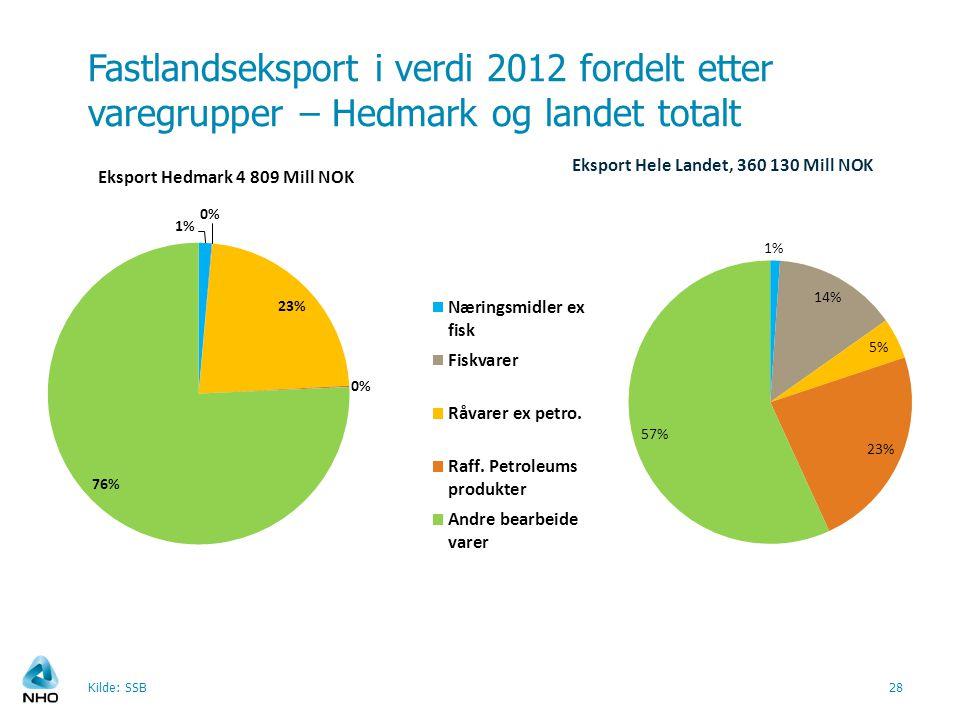 Fastlandseksport i verdi 2012 fordelt etter varegrupper – Hedmark og landet totalt