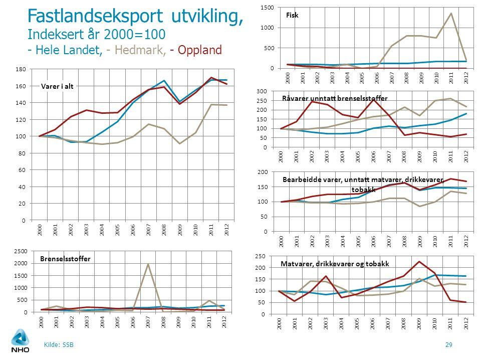 Fastlandseksport utvikling, Indeksert år 2000=100 - Hele Landet, - Hedmark, - Oppland