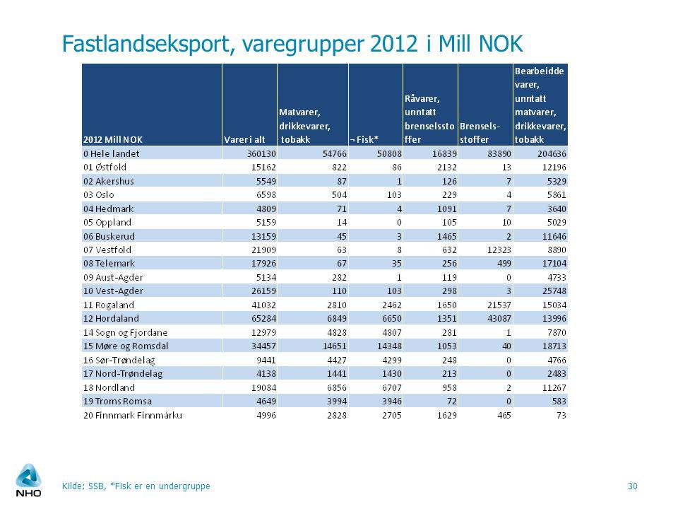 Fastlandseksport, varegrupper 2012 i Mill NOK