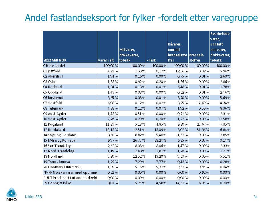 Andel fastlandseksport for fylker -fordelt etter varegruppe