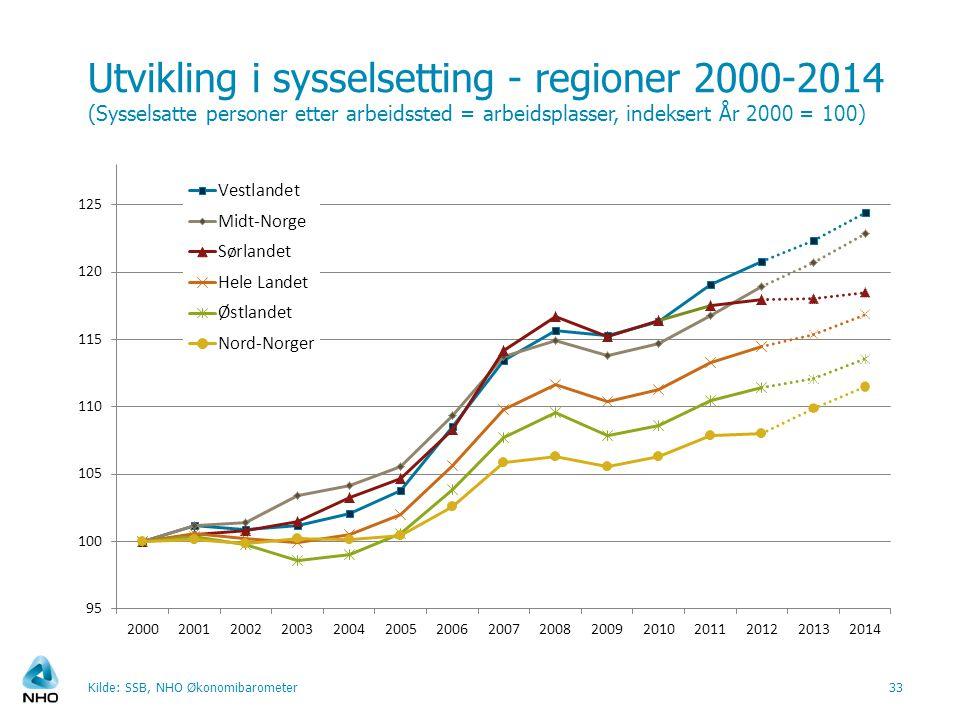 Utvikling i sysselsetting - regioner 2000-2014 (Sysselsatte personer etter arbeidssted = arbeidsplasser, indeksert År 2000 = 100)