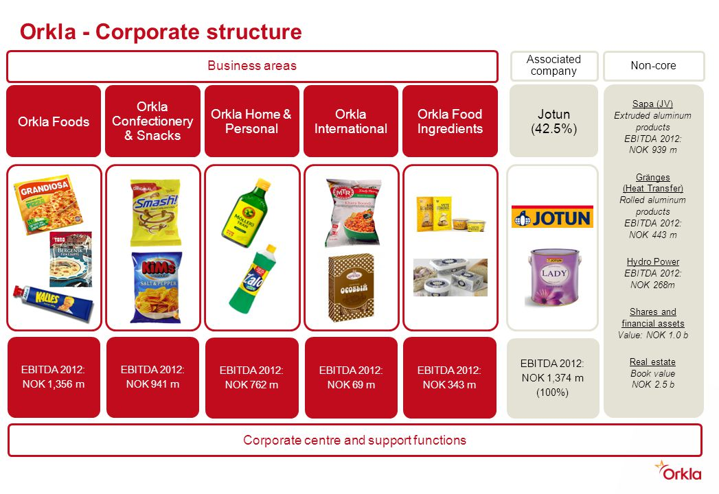 Orkla - Corporate structure