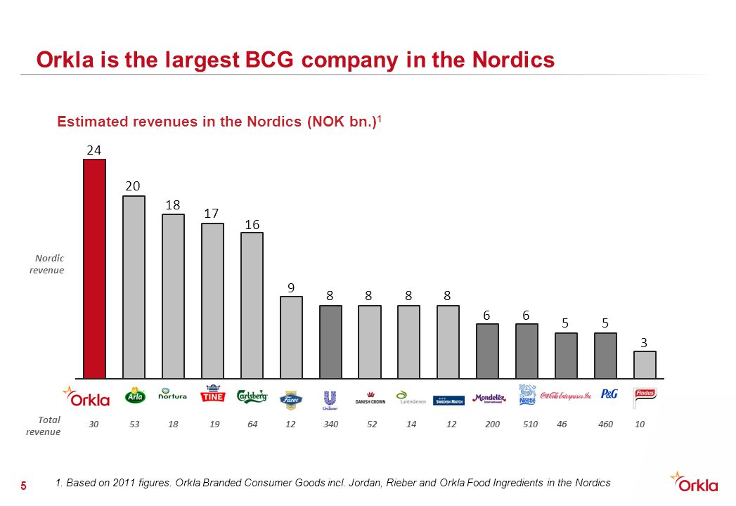 Orkla is the largest BCG company in the Nordics
