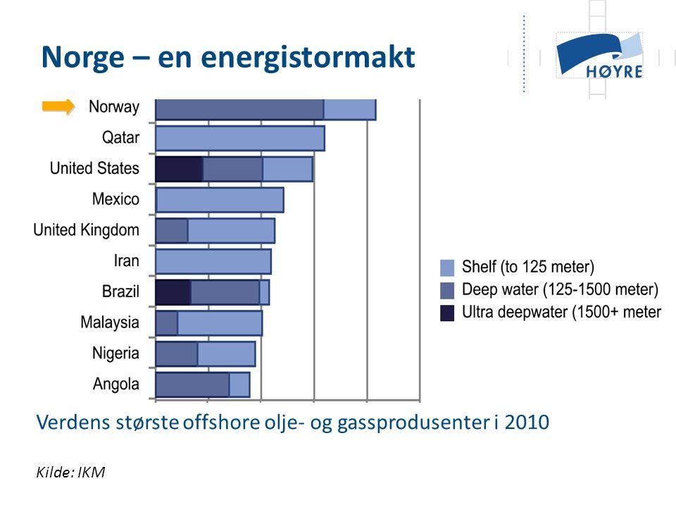 Norge – en energistormakt