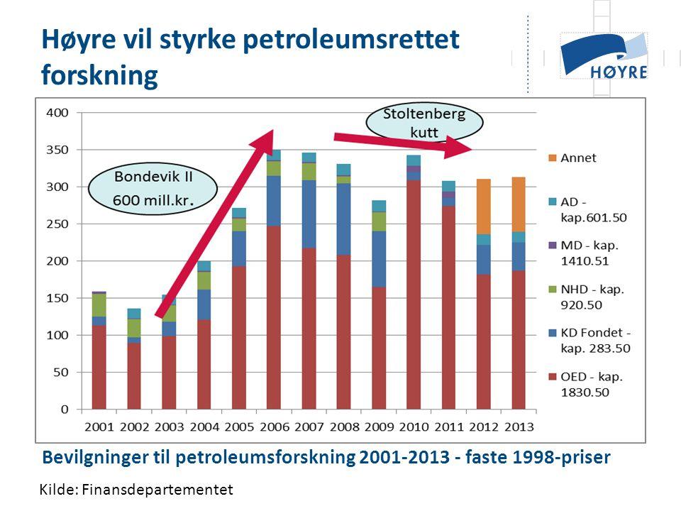 Høyre vil styrke petroleumsrettet forskning