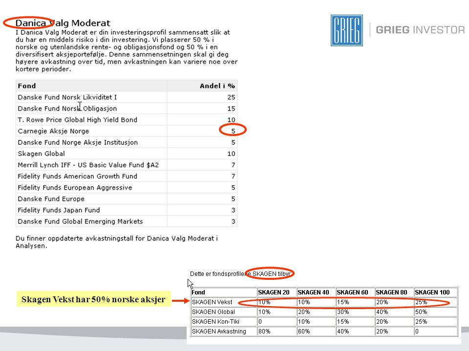 Skagen Vekst har 50% norske aksjer