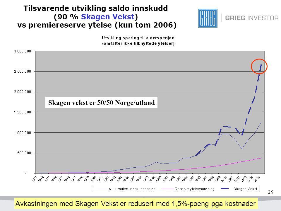 Tilsvarende utvikling saldo innskudd (90 % Skagen Vekst) vs premiereserve ytelse (kun tom 2006)