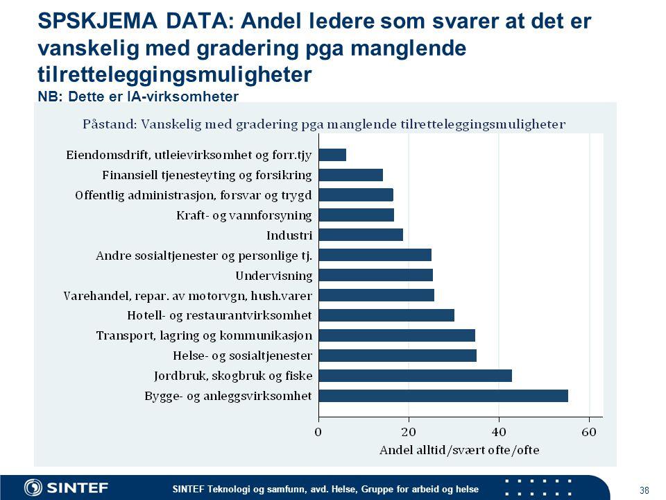 SPSKJEMA DATA: Andel ledere som svarer at det er vanskelig med gradering pga manglende tilretteleggingsmuligheter NB: Dette er IA-virksomheter