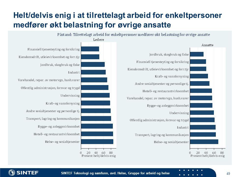 Helt/delvis enig i at tilrettelagt arbeid for enkeltpersoner medfører økt belastning for øvrige ansatte