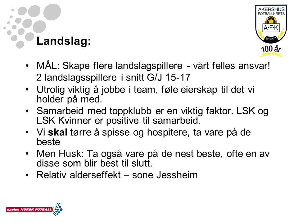Landslag: MÅL: Skape flere landslagspillere - vårt felles ansvar! 2 landslagsspillere i snitt G/J 15-17.