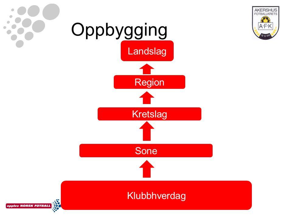 Oppbygging Landslag Region Kretslag Sone Klubbhverdag