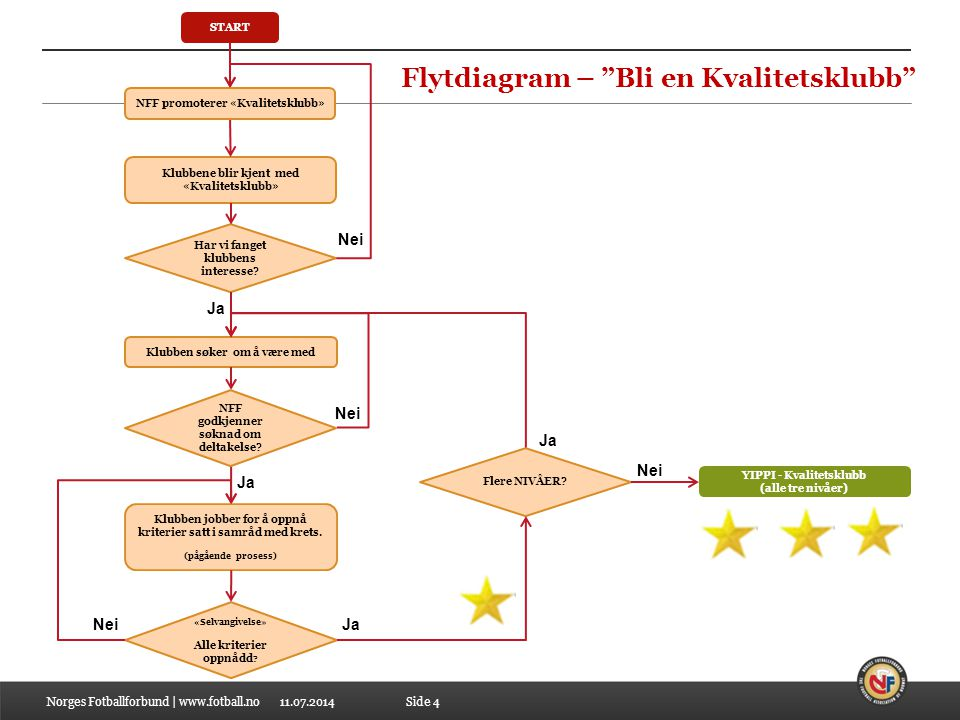 Flytdiagram – Bli en Kvalitetsklubb