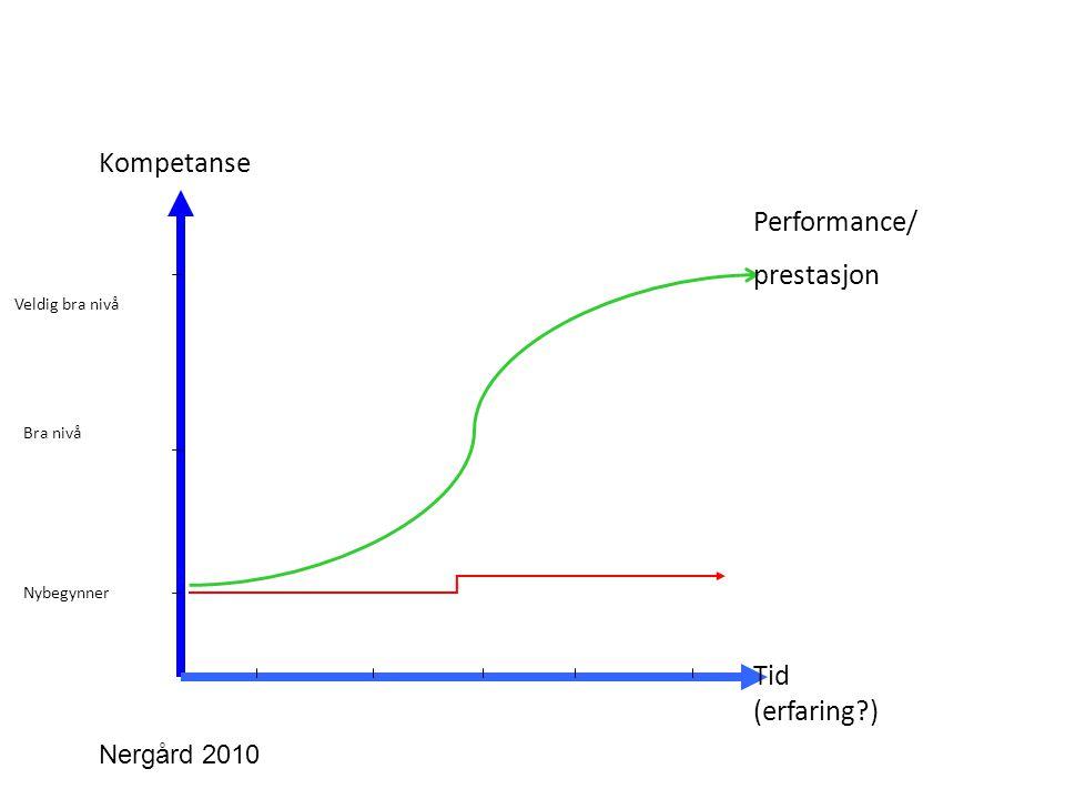Kompetanse Performance/ prestasjon Tid (erfaring ) Nergård 2010