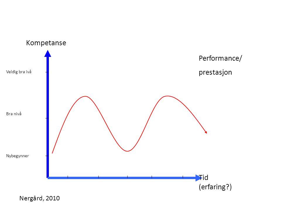 Kompetanse Performance/ prestasjon Tid (erfaring ) Nergård, 2010