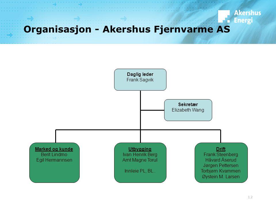 Organisasjon - Akershus Fjernvarme AS