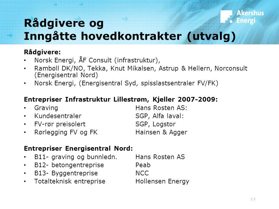 Rådgivere og Inngåtte hovedkontrakter (utvalg)