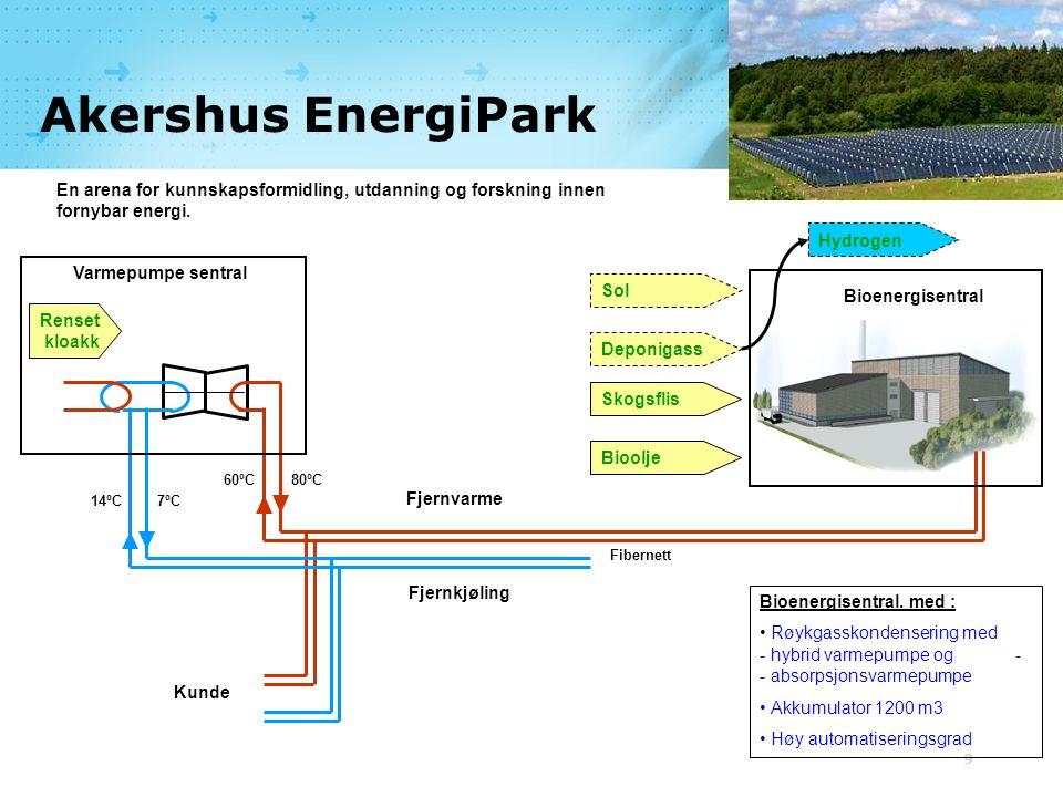 Akershus EnergiPark En arena for kunnskapsformidling, utdanning og forskning innen fornybar energi.