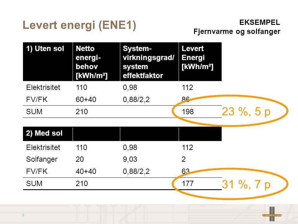 Levert energi (ENE1) 23 %, 5 p 31 %, 7 p
