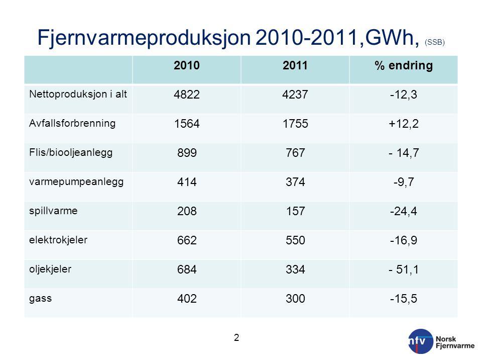 Fjernvarmeproduksjon 2010-2011,GWh, (SSB)