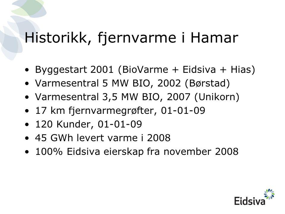 Historikk, fjernvarme i Hamar