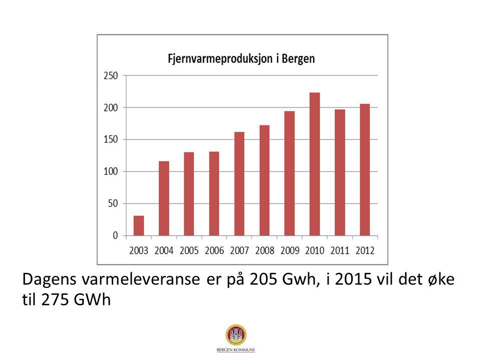 Dagens varmeleveranse er på 205 Gwh, i 2015 vil det øke til 275 GWh