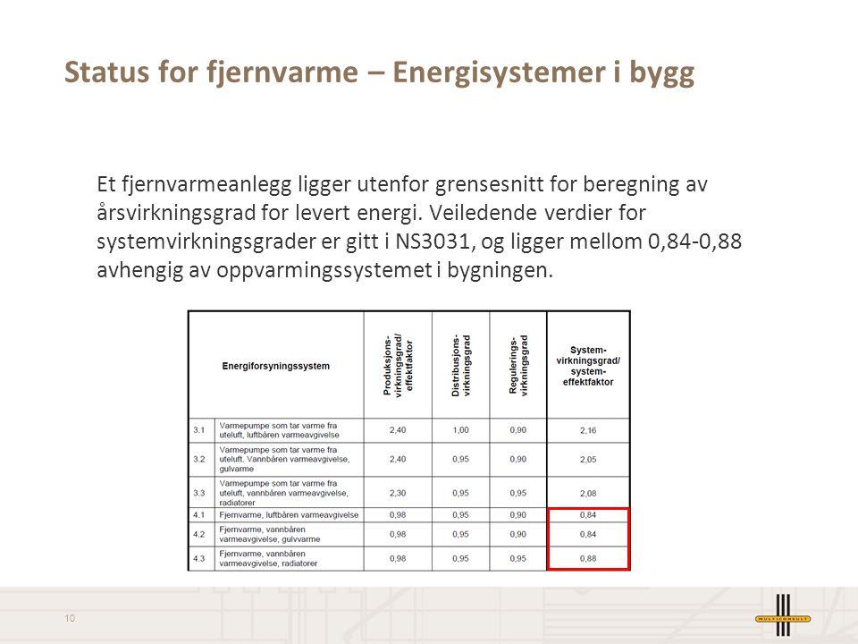 Status for fjernvarme – Energisystemer i bygg