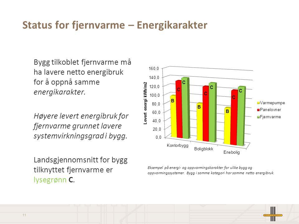 Status for fjernvarme – Energikarakter