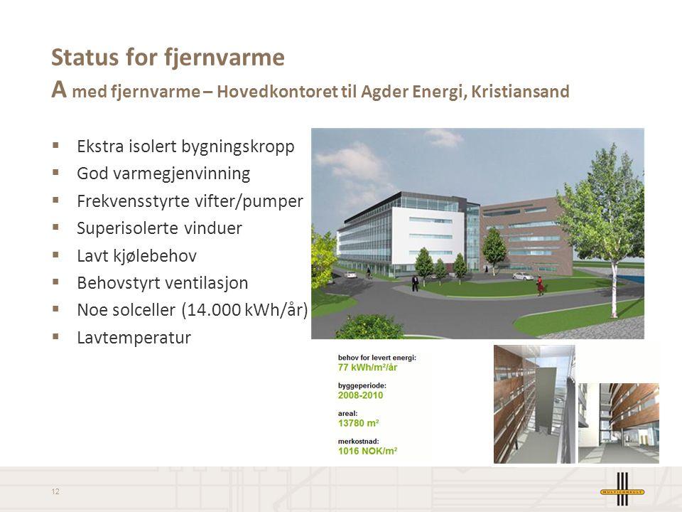 Status for fjernvarme A med fjernvarme – Hovedkontoret til Agder Energi, Kristiansand
