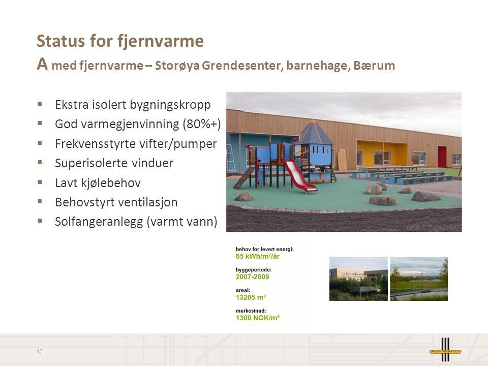 Status for fjernvarme A med fjernvarme – Storøya Grendesenter, barnehage, Bærum