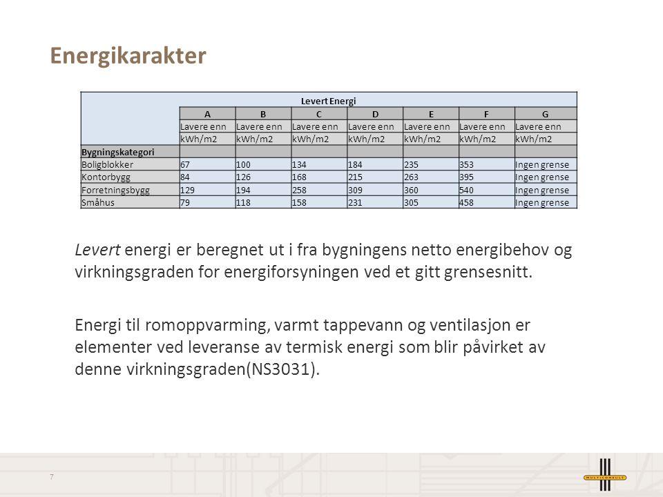 Energikarakter Levert Energi. A. B. C. D. E. F. G. Lavere enn. kWh/m2. Bygningskategori.