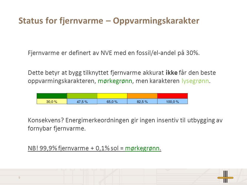 Status for fjernvarme – Oppvarmingskarakter