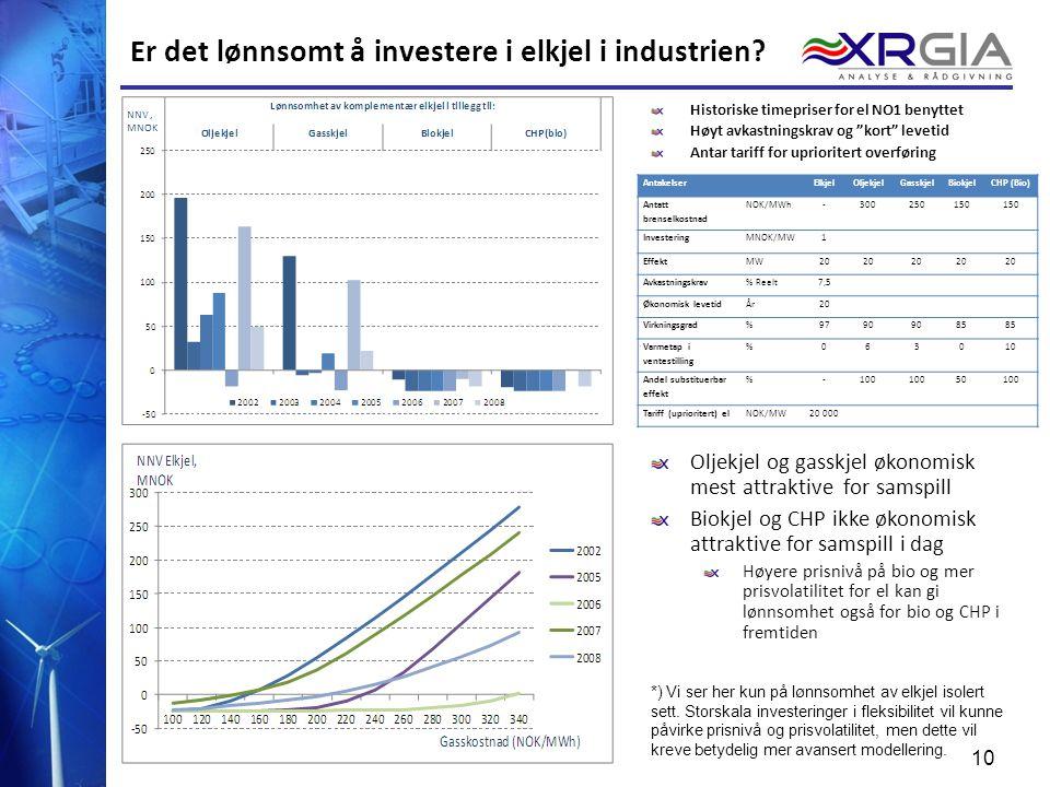 Er det lønnsomt å investere i elkjel i industrien