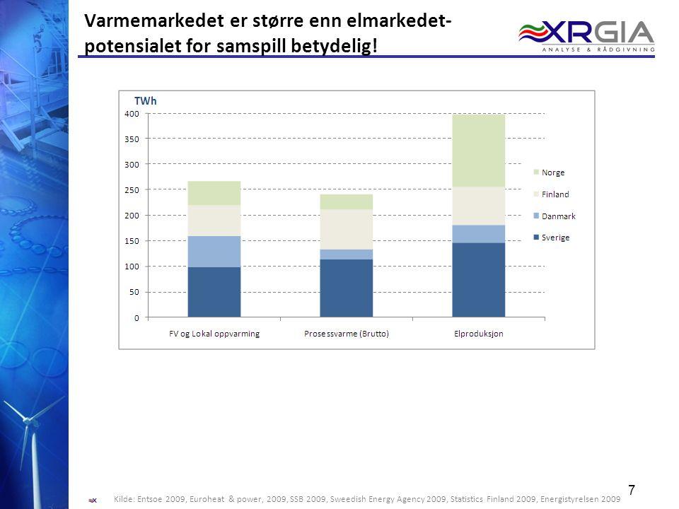 Varmemarkedet er større enn elmarkedet- potensialet for samspill betydelig!