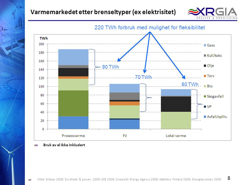 Varmemarkedet etter brenseltyper (ex elektrisitet)
