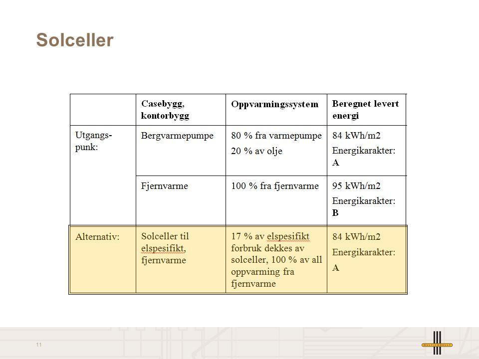 Solceller PV-areal minimum 350 m2 (tilsv. 30% av takarealet på 1200 m2) reduserer el-spes forbruk 17% og gir energikarakter A.
