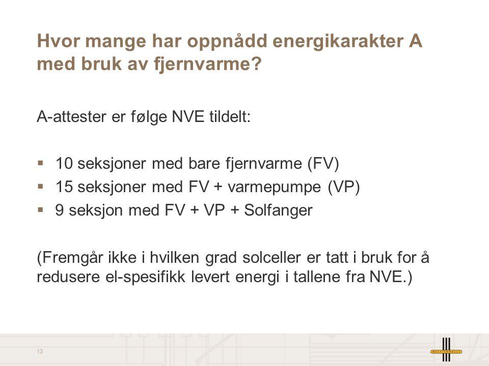 Hvor mange har oppnådd energikarakter A med bruk av fjernvarme