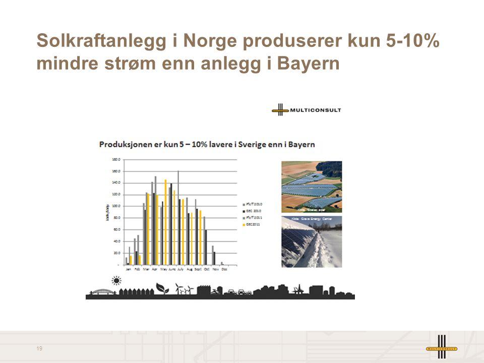 Solkraftanlegg i Norge produserer kun 5-10% mindre strøm enn anlegg i Bayern