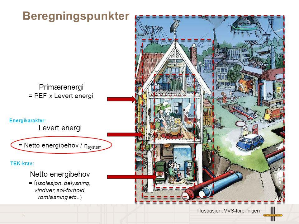Beregningspunkter Primærenergi Levert energi Netto energibehov