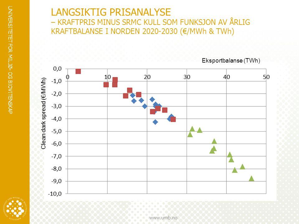 LANGSIKTIG PRISANALYSE – KRAFTPRIS MINUS SRMC KULL SOM FUNKSJON AV ÅRLIG KRAFTBALANSE I NORDEN 2020-2030 (€/MWh & TWh)